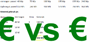 zonnepaneel prijzen vergelijken